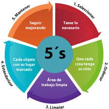 Principios del método Japonés de las 5S