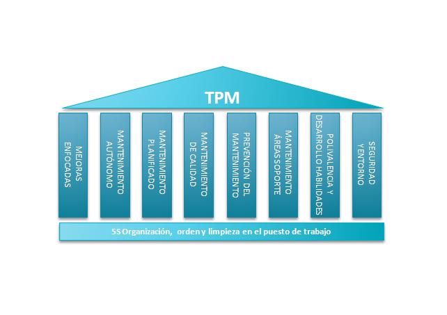 Principios del sistema TPM para la eliminación de pérdidas en procesos productivos