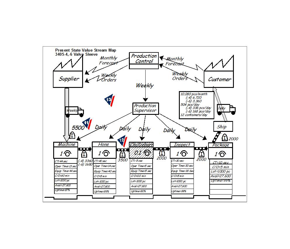 Plan de mejora diseñado con la técnica de VSM
