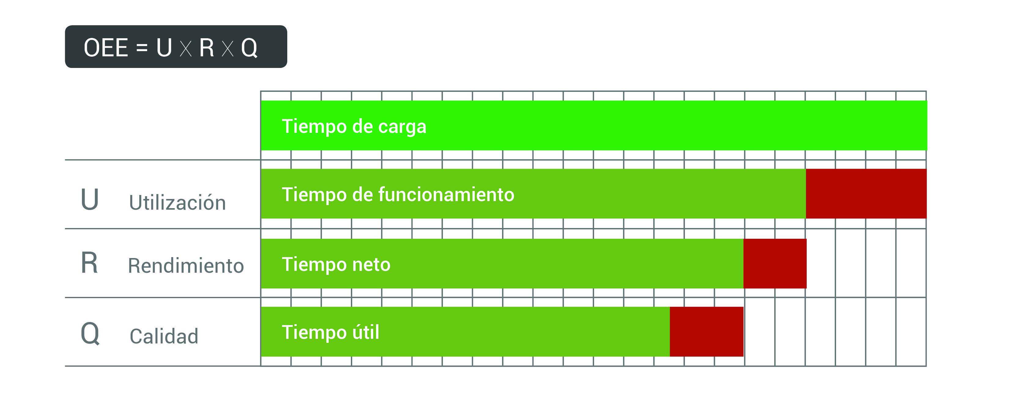 Gráfico indicativo del rendimiento  del proceso productivo y sus pérdidas