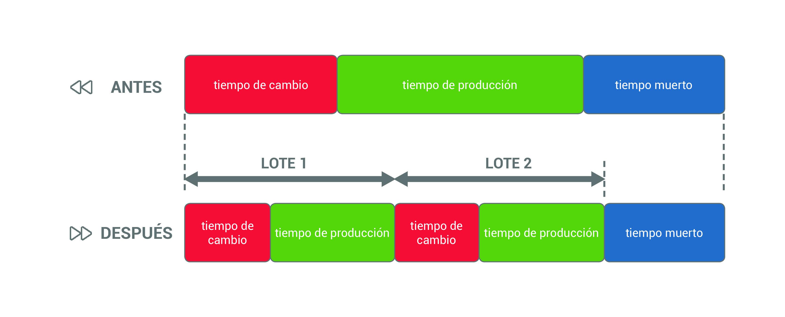 Aumento de la capacidad de producción con el sistema SMED